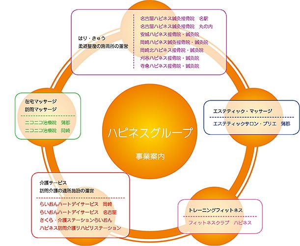 ハピネスグループの事業案内のフロー図